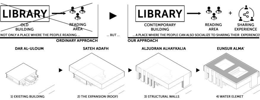 Dar Al-Uloum Library