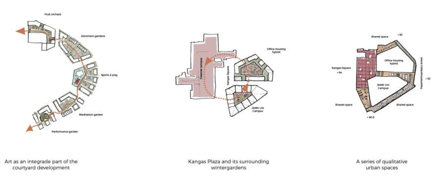 area of Kangas in Jyväskylä