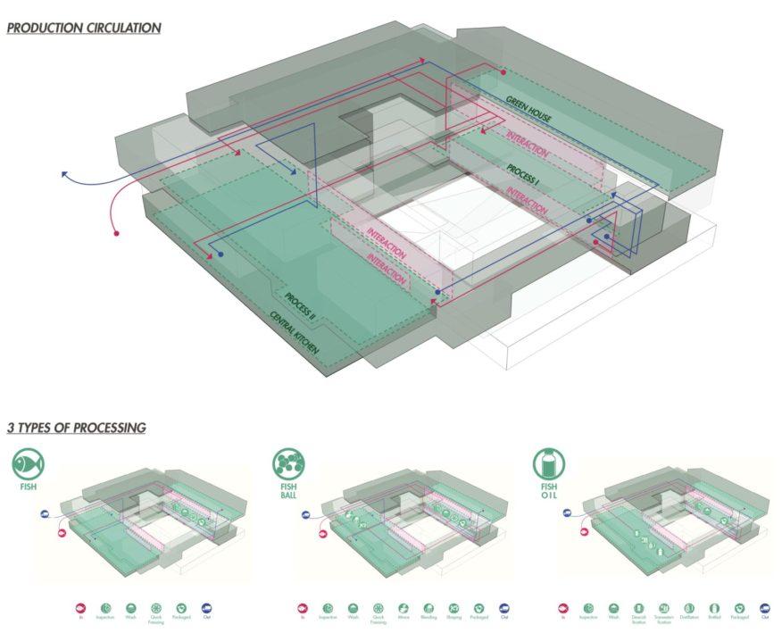 Tsc Anyong Fresh Lab